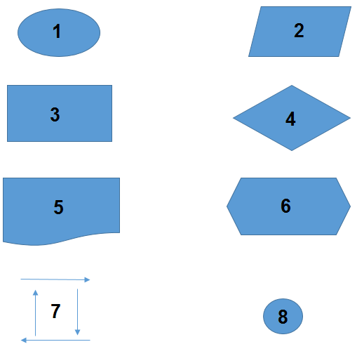 Akış Diyagramı Şekilleri