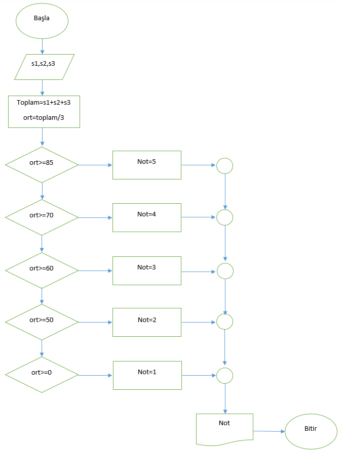 Algoritma ornegi2
