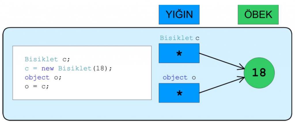 System.Object sınıfı